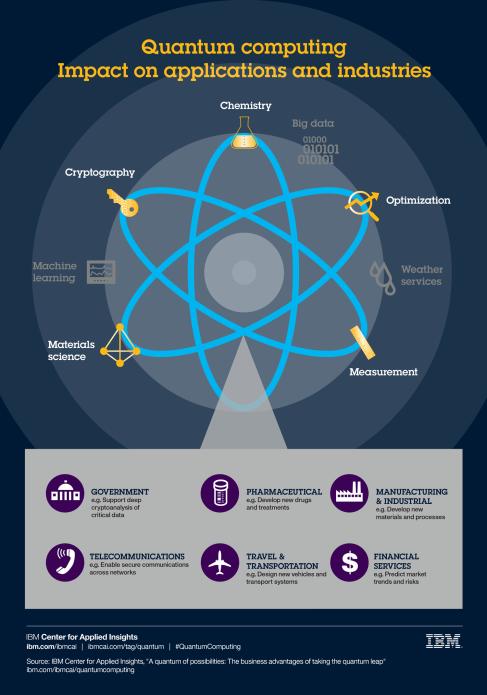 us__en__cai__quantum_computing_impact_infographic__1500x2143.png