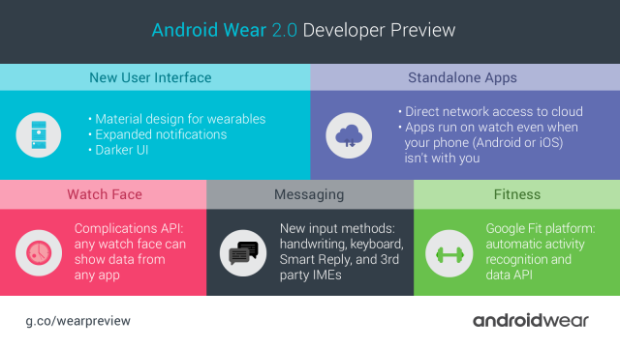 Android-Wear-2-0-Dev-Preview-Infografic-640x360.png