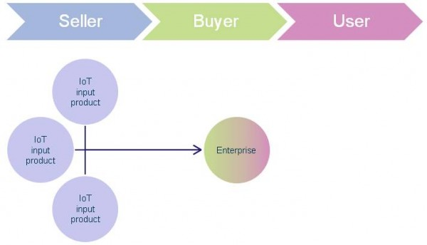Business-to-business-model-Internet-of-things-sales-ecosystem-600x344.jpg