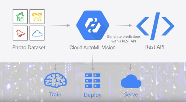 Cloud-AutoML-Vision1.png